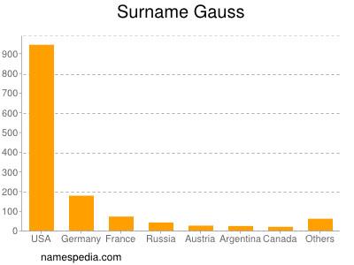 Surname Gauss