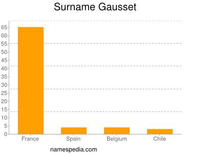 Surname Gausset