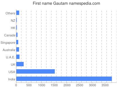 Given name Gautam
