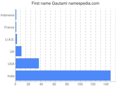 Given name Gautami