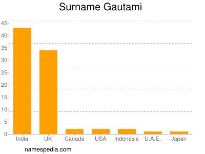 Surname Gautami