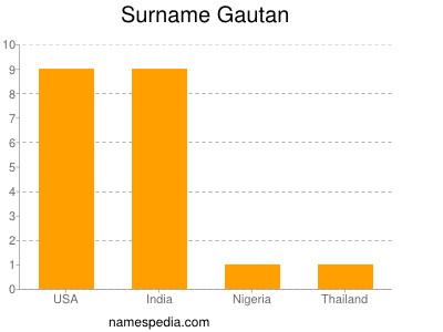 Surname Gautan