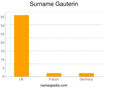Surname Gauterin