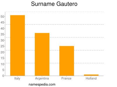 Surname Gautero