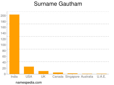 Surname Gautham