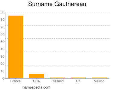 Surname Gauthereau