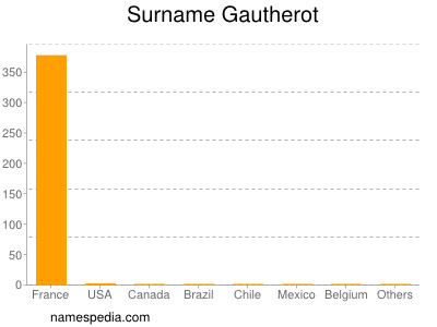 Surname Gautherot