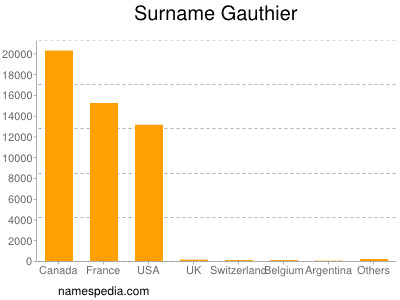 Surname Gauthier