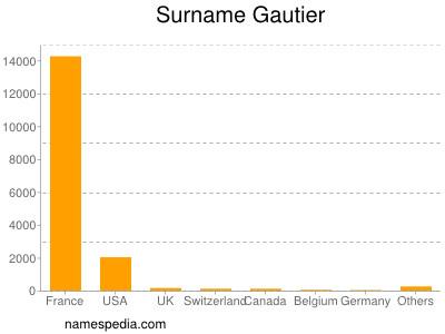 Surname Gautier
