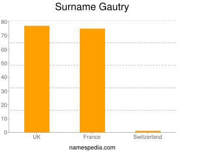 Surname Gautry