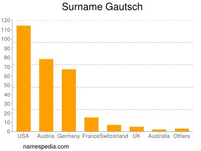 Surname Gautsch