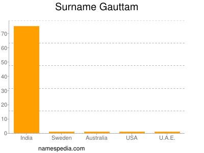 Surname Gauttam