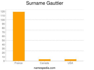 Surname Gauttier
