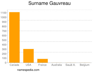 Familiennamen Gauvreau
