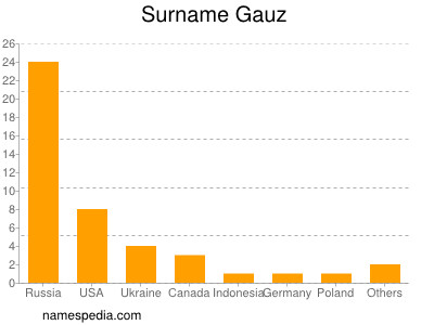 Surname Gauz