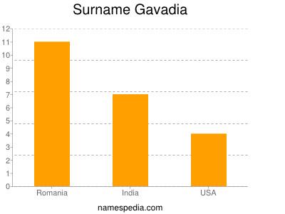 Surname Gavadia
