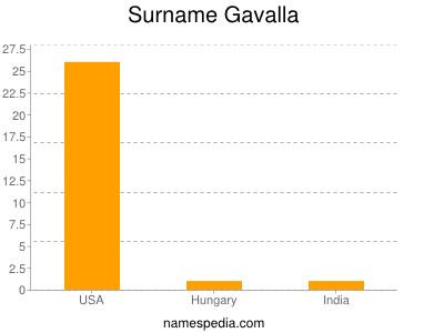 Surname Gavalla