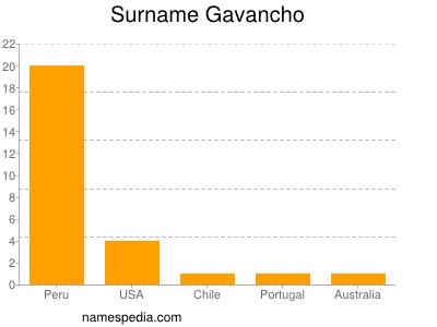Surname Gavancho