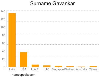 Surname Gavankar