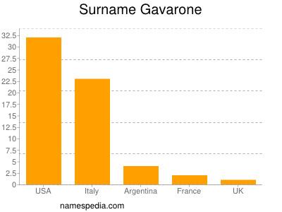 Surname Gavarone