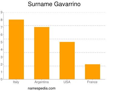 Surname Gavarrino