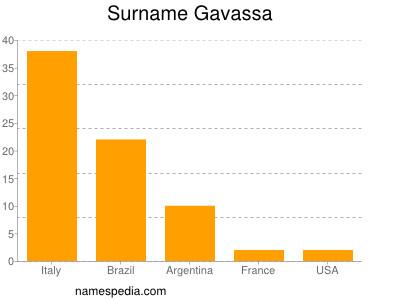 Surname Gavassa
