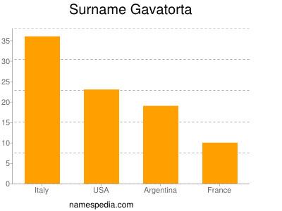 Surname Gavatorta