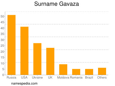 Surname Gavaza