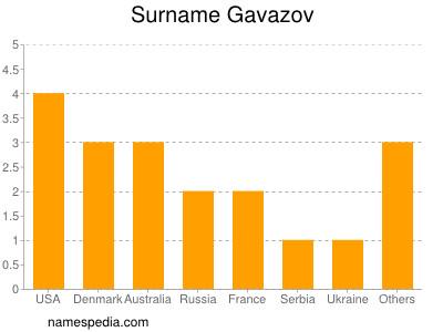 Surname Gavazov
