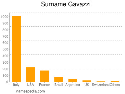 Surname Gavazzi