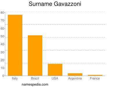 Surname Gavazzoni