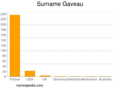 Surname Gaveau