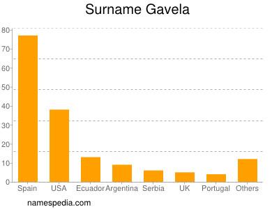Surname Gavela