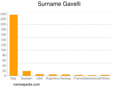 Surname Gavelli