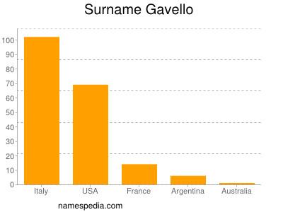 Surname Gavello