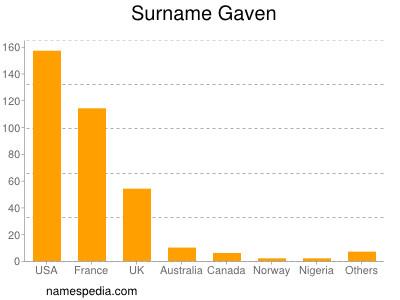 Surname Gaven