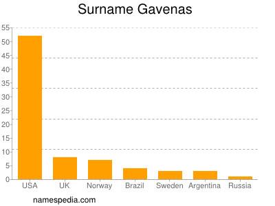 Surname Gavenas