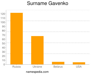 Surname Gavenko