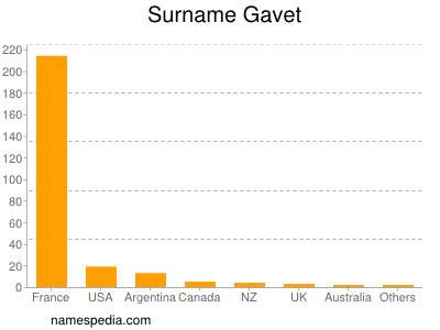 Surname Gavet