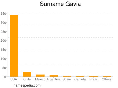 Surname Gavia
