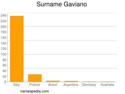 Surname Gaviano
