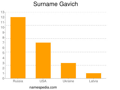Surname Gavich
