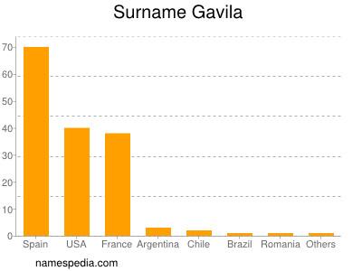 Surname Gavila