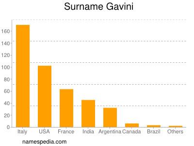 Surname Gavini