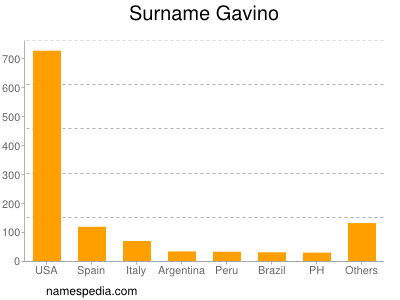 Surname Gavino