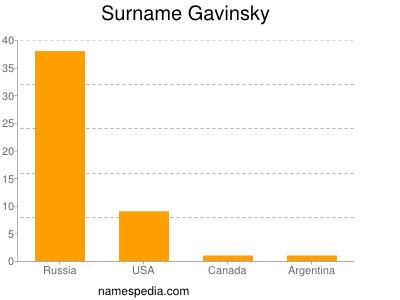 Surname Gavinsky