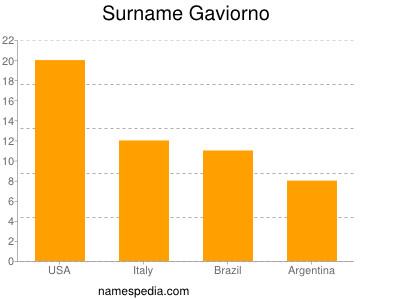 Surname Gaviorno