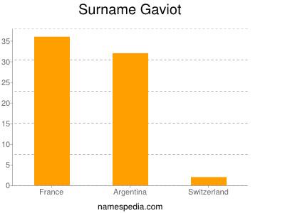Surname Gaviot