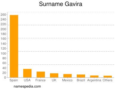 Surname Gavira