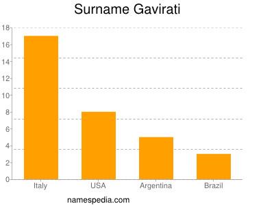 Surname Gavirati